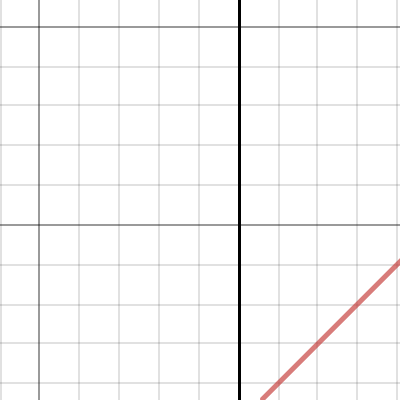 Image of Lines: Point Slope Form