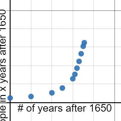 Image of World Population Graph