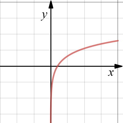 Image of log graph