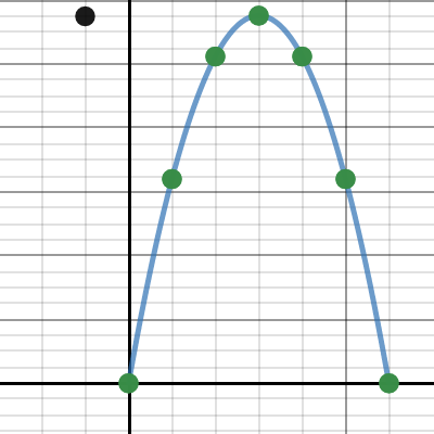 Image of Calc 1 2.1 Learning Guide Problem 2