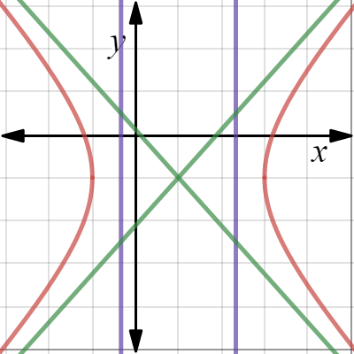 Image of Hyperbola at (0,0)