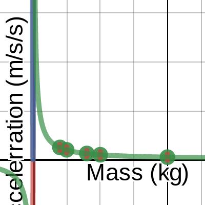 Image of Acceleration vs Mass