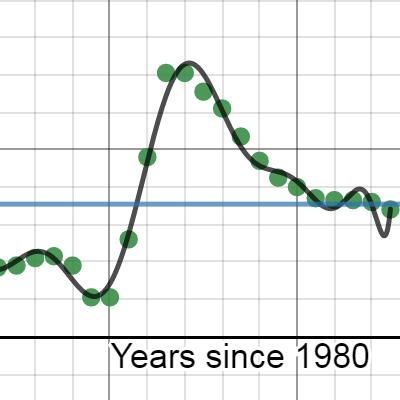 Image of GapMinder Data