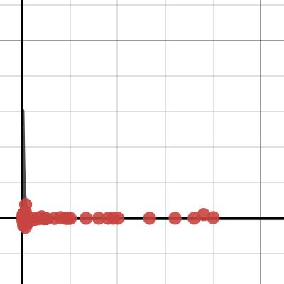 Image of Logistic Regression Drag/Drop