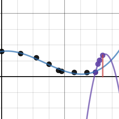 Image of Calc prj bubbly goblet thing