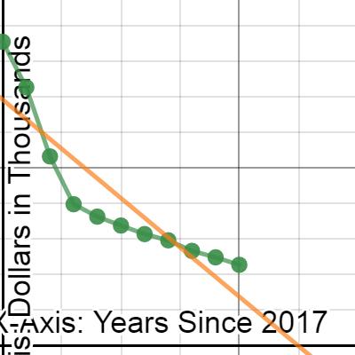Image of Statistics: Linear Regression