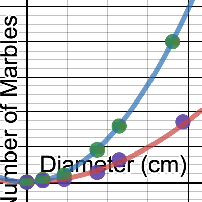 Image of 1L - 3rd Lab Key Circle Experiment: Number of Balls vs Diameter