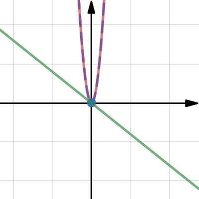 Image of quadratic function