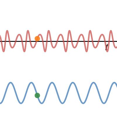 Image of FM音源の波形の生成式
