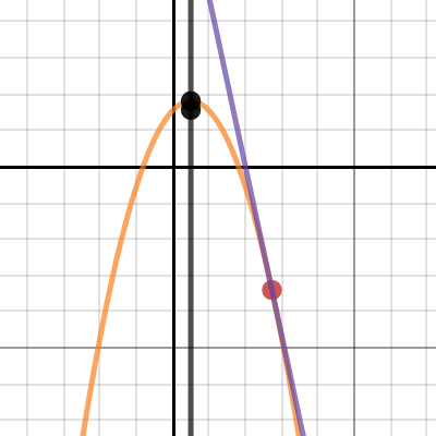 Image of Parabola Tangent