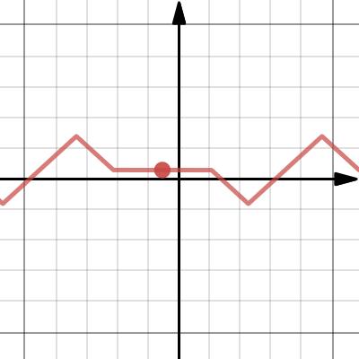 Image of Electrocardiogram Function