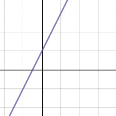 Image of slope intercept post1