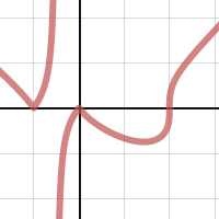 how to get parabola to angle on desmos