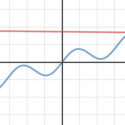 Image of Calculus: Tangent Line