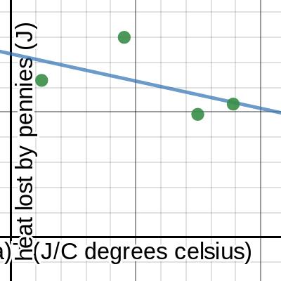 Image of Mass vs Temperature change_K. Butorac