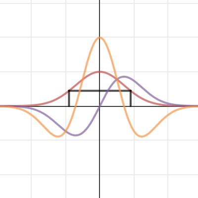 Optimizing a Rectangle Under a Curve