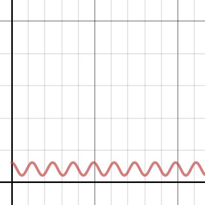 Image of Mathematics Graphs