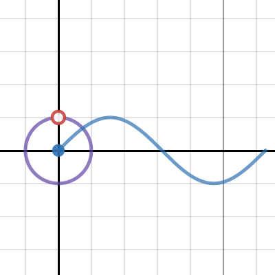 Image of Sin and Cos with Unit Circle