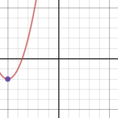 Image of Parabolas: Vertex Form