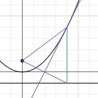 Image of Parabola construction