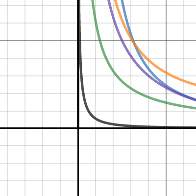 Image of Log & Exponential Graphs