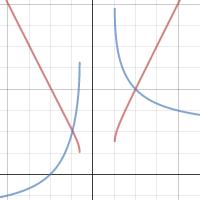 Wykres online