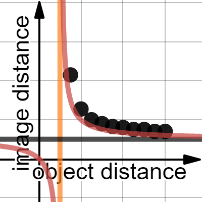 Image of image distance vs. object distance, f=10 (no lines)