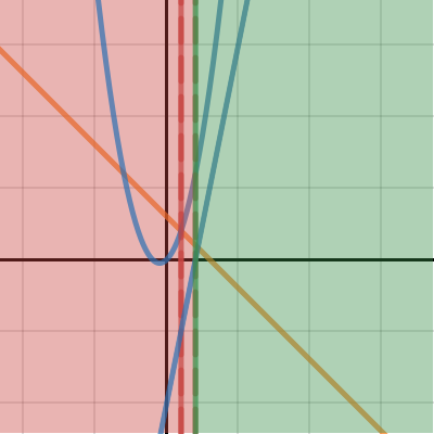 Image of Continuous Piecewise Functions