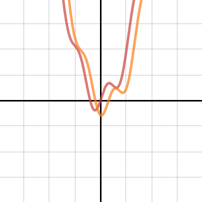 Image of Transformations: Translating a Function