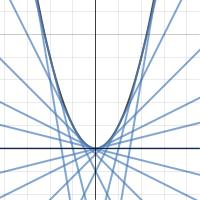 Image of Parabolic Tangents