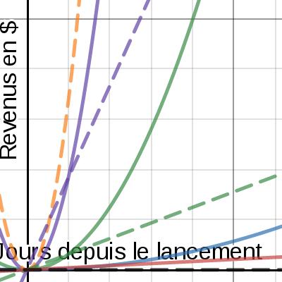 Image of Prédictions revenus commerce electronique