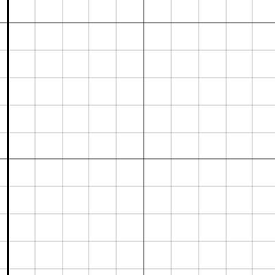 Image of Graph a Box