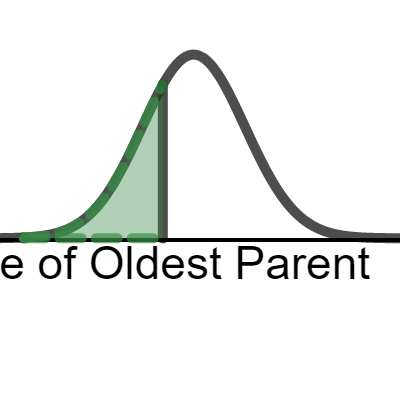 Image of Dynamic Normal Curve