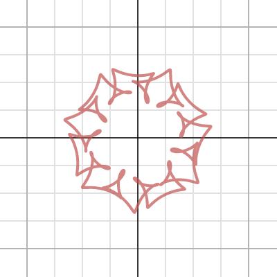 Image of Random Cyclic Curves