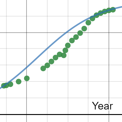 Image of Linear Regression- 1872-2005