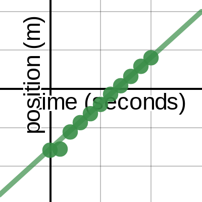 Image of 0- Lincoln Desmos Startup File