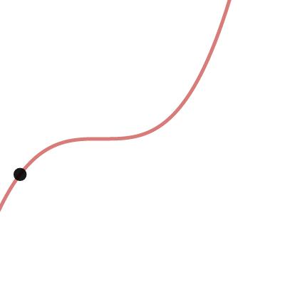 Image of Area Under A Curve