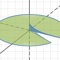 Solids of Revolution (about y-axis)