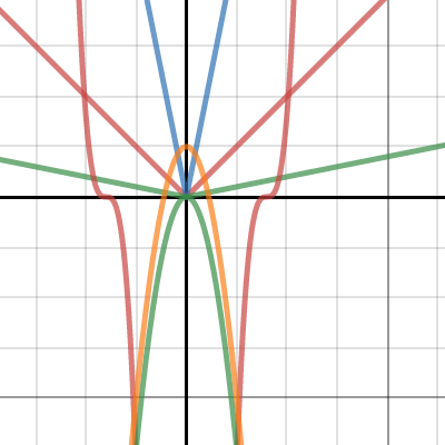 Image of Transformations Advanced Precalculus