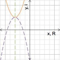 Image of Complex roots of a quadratic