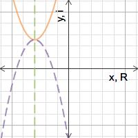 Complex roots of a quadratic