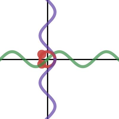 Image of Sinusiods (parametric)