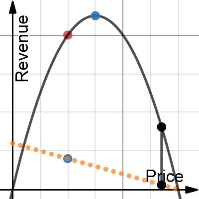 Image of Quadratic Analysis