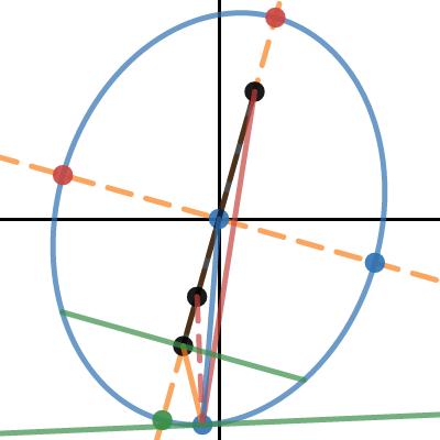 Image of Roterende ellipse med foci og tangent