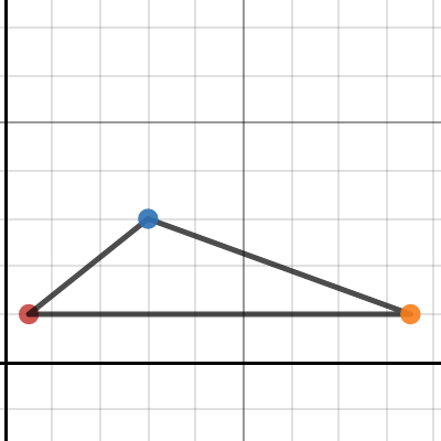 Image of triangle graph