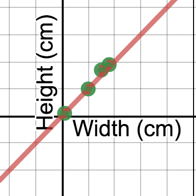 Image of 1L - 4th Lab Paragraph Experiment: Height vs Width