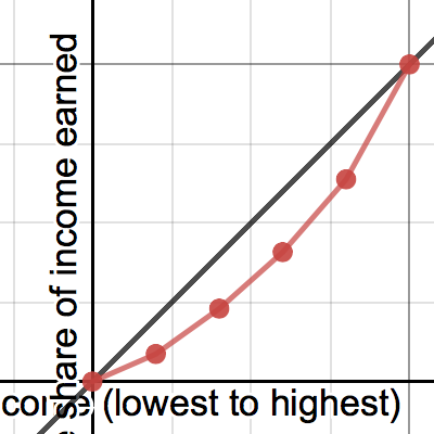 Image of Lorenz Curves with data