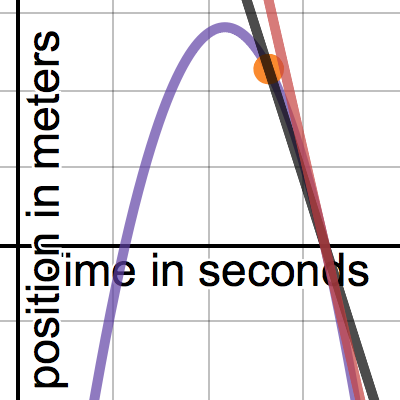 Image of The tangent line question