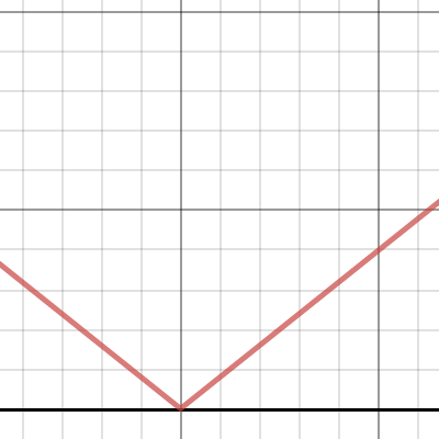 how to draw absolute value graphs