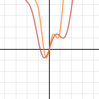Image of Transformations: Scaling a Function
